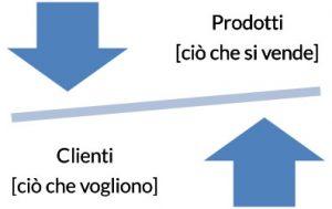Prodotti e clienti