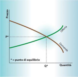 Funzione prezzo-quantità