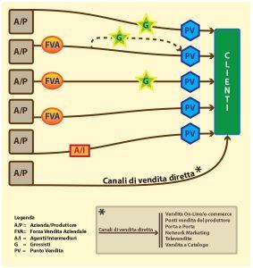 Figura 1 canali distributivi prodotti di consumo