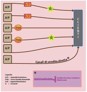 Fig.2 Canali distributivi prodotti per industria