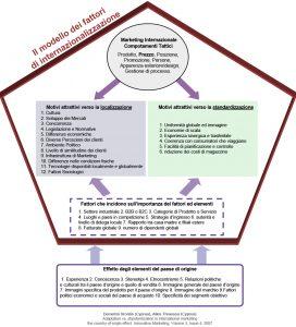 Standardizzazione e localizzazione