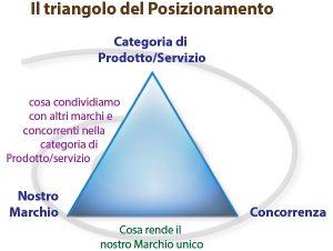 Triangolo del posizionamento
