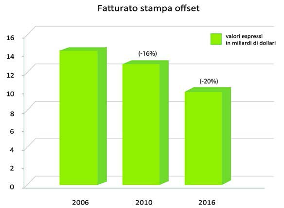 Trend stampa offset per il 2016