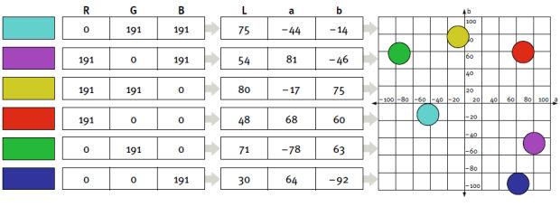 Dettagli della tabella di un profilo per la gestione del colore. In realtà, il numero di valore-colore memorizzati possono variare da 27 a 32.000 a seconda della accuratezza del profilo.