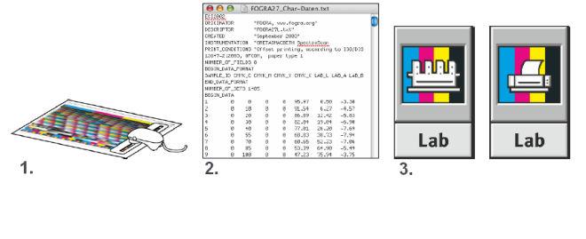 1. Misure sul foglio di prova con lo spettrofotometro. I dati risultanti costituiranno i dati di caratterizzazione del processo di stampa. 2. I dati di caratterizzazione sono semplici file di testo in cui ad ogni valore CMYK del foglio di prova viene assegnato un valore Lab. 3. Dai dati di caratterizzazione, appositi software di profilatura creano i profili di stampa offset o inkjet.