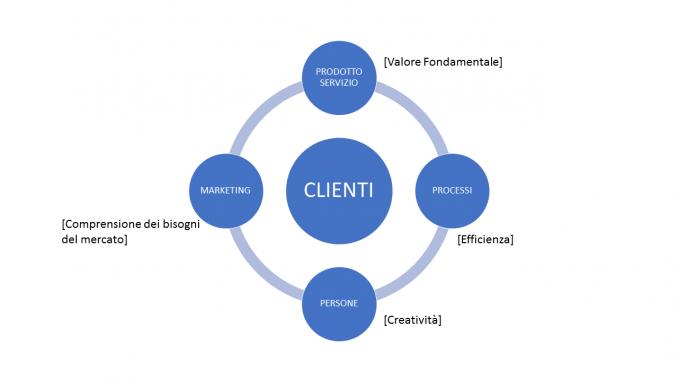 I 4 elementi del successo aziendale