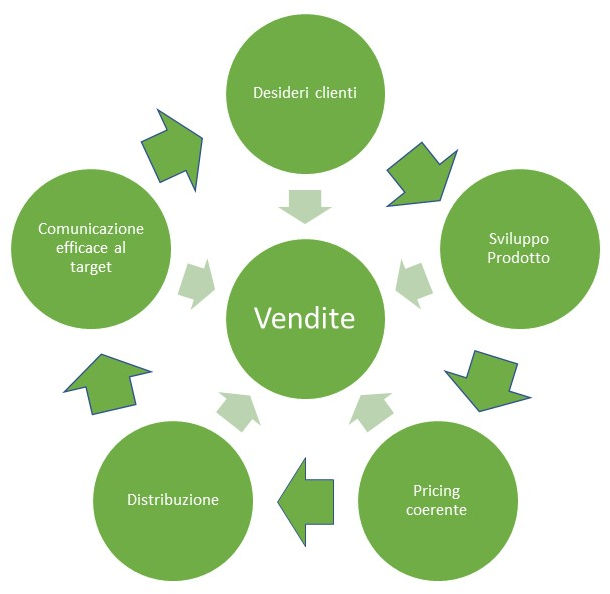 Vendite e marketing mix