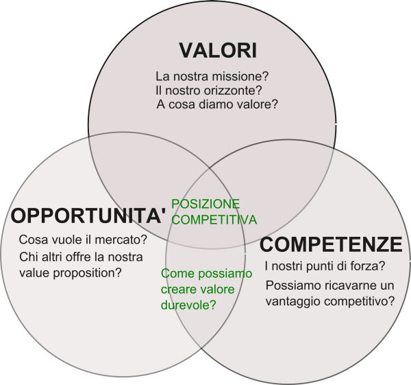 la sfida strategica