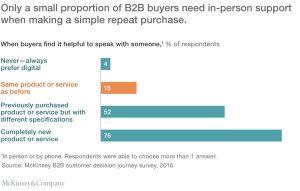 Figure 1. Quando gli acquirenti ritengono utile parlare con un venditore.