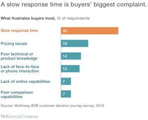 Figura 2. Le maggiori critiche degli acquirenti